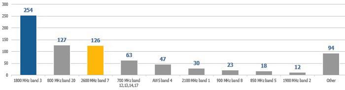 Найбільше LTE-мереж в світі працює в діапазоні 1800 МГц, а от на частоті 800 та 2600 МГц – в 2 рази менше