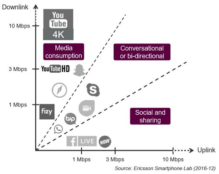 Вимоги до пропускної здатності інтернет-каналу в залежності від онлайн-сервісу. Джерело: Ericsson Smartphone Lab (2016-12)
