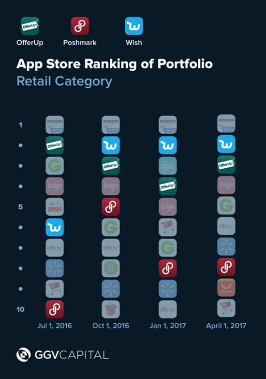 Популярність мобільних додатків інтернет-магазинів в App Store