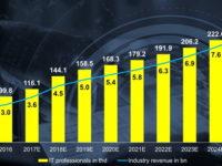 Результати дослідження PwC: український ІТ-ринок щорічно зростає, але є ризик стагнації