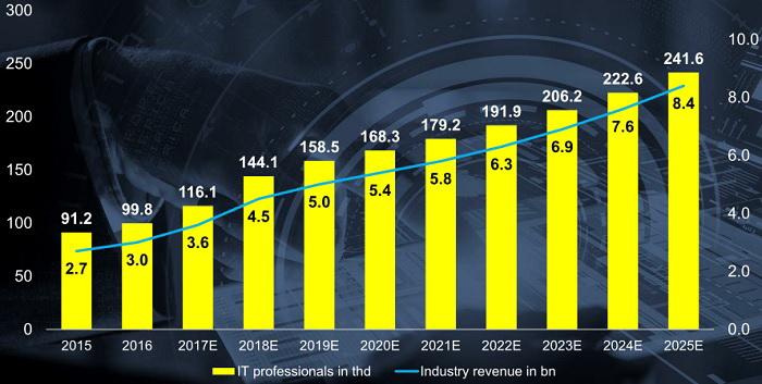 Згідно прогнозу, до 2025 року галузь може зрости до $8,4 млрд, а кількість робочих місць збільшиться до понад 240 тис. осіб