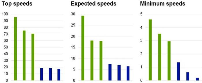 Підпис. Які переваги у швидкості надає 4G у порівнянні з 3G в реальних умовах? Середня швидкість у 3-5 разів вище. Джерело: Дослідження Ericsson, з використанням сервісу Ookla «Speedtest Intelligence data»