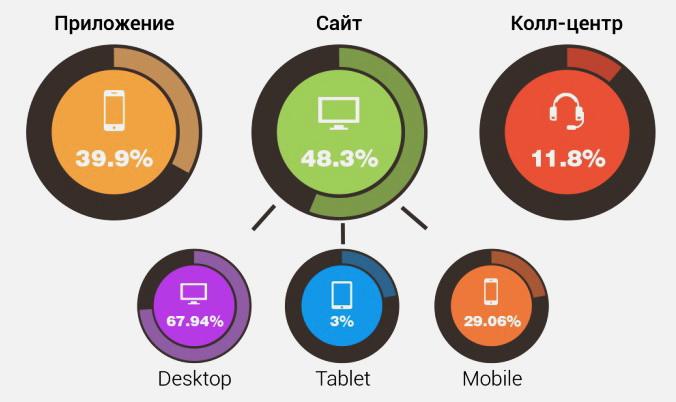 Найчастіше їжу замовляють через сайт та мобільні додатки. В call-центри звертаються все рідше