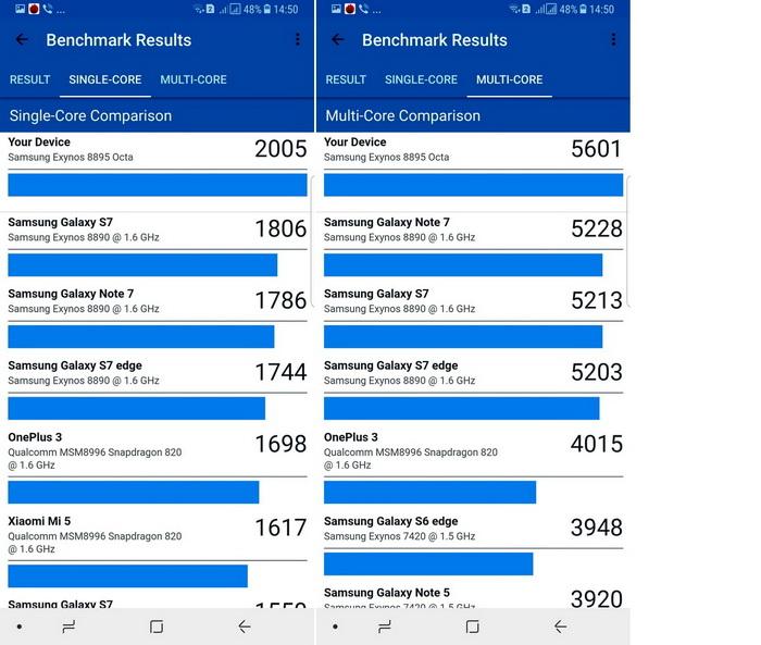Результати тестування продуктивності системи, отримані за допомогою утиліти Geekbench 4