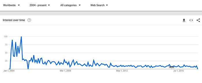 Статистика Google Trends, запит Domen Name