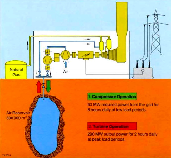 Схема роботи заводу по компресії повітря в Ханторфі (Huntorf). Система закачує повітря в період низького попиту на електроенергію протягом 8 годин і споживає близько 60 МВт кожну годину. Під час пікових навантажень на електромережу систему виробляє 290 МВт електроенергії протягом 2 годин