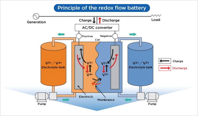 Цей графік показує, як працюють проточні батареї