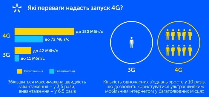 Завдяки впровадженню 4G ємність мобільної мережі зросте на порядок
