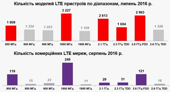 Найбільш популярні LTE-діапазони в світі