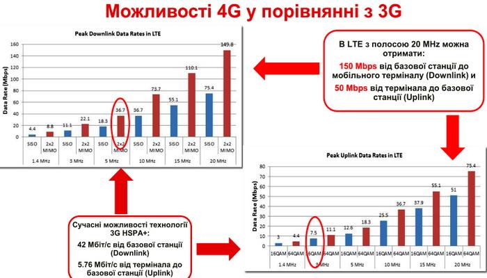 LTE-зв'язок зі смугою 20 МГц дозволяє отримати: 150 Mbps від базової станції до мобільного терміналу (Downlink) і 50 Mbps від терміналу до базової станції (Uplink)