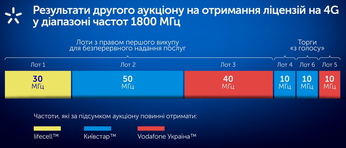 Розподіл частот між операторами в діапазоні 1800 МГц по результатам аукціону. Джерело: «Київстар»