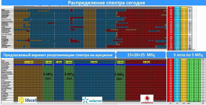 Розподіл частот в діапазоні 1800 МГц до та після рефармінгу. На верхній діаграмі добре видно, наскільки виділені частотні смуги були фрагментовані в деяких регіонах. Особливо це стосувалось частот, які належали «Київстар» та «Vodafone Україна»