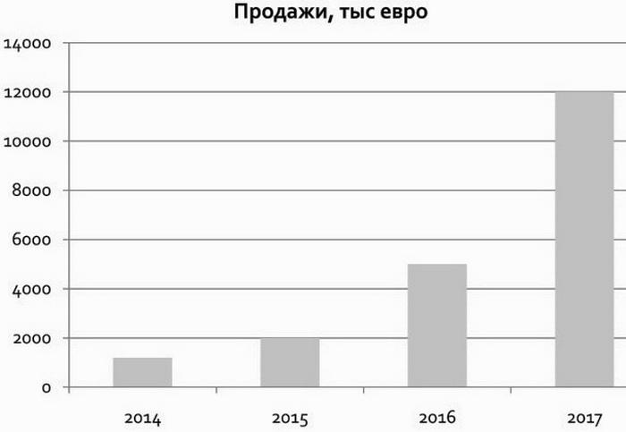Продажі дронів за останні 4 роки збільшилися