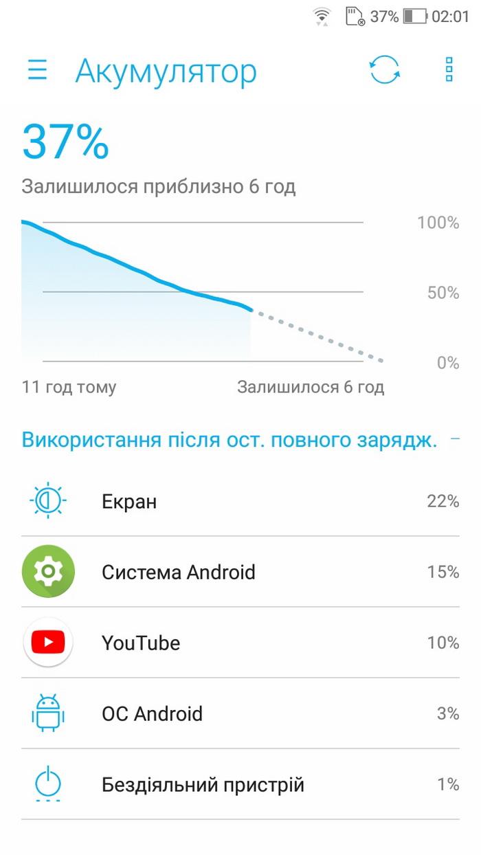 В режимі відтворення відео YouTube з підключенням через Wi-Fi смартфон працював близько 17 годин