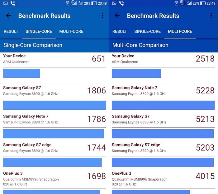 Результати тестування продуктивності ZenFone 4 Max за допомогою Geekbench