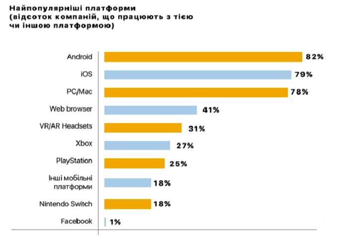 Найпопулярніші платформи (в тому числі ОС та апаратні пристрої) для ігрових продуктів