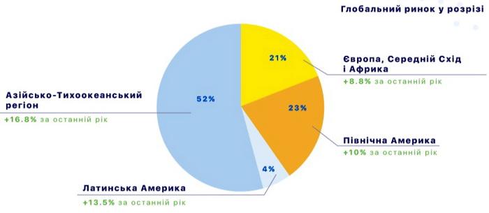 Структура обсягу глобального ринку ігрових продуктів по регіонам