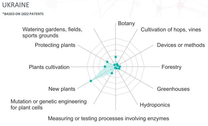 Напрямки патентної активності. Категорія садівництва, Україна