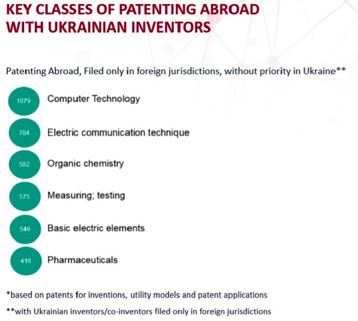 Основні категорії патентів українських винахідників, оформлених за кордоном