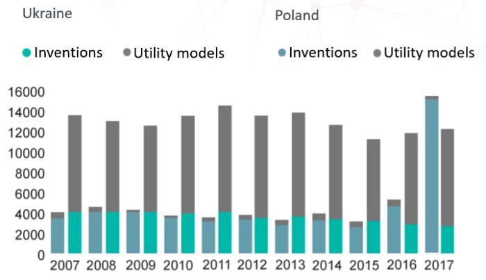 Кількість зареєстрованих патентів та корисних моделей в Україні та в Польщі