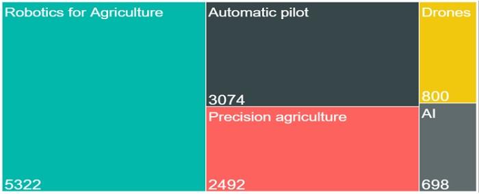 Загальна кількість патентів, заявок на патенти і корисних моделей в експоненціально зростаючих технологіях агросектору по категоріям