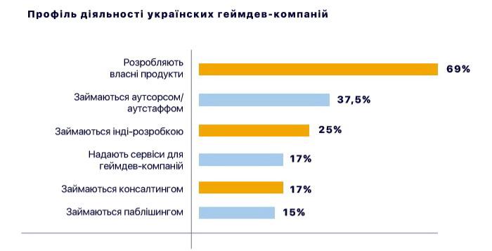 Профіль діяльності українських геймдев-компаній (*Одна компанія може займатися декількома видами діяльності)