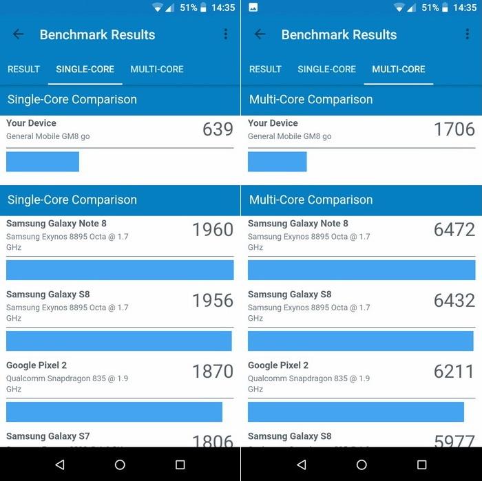 Результати тестування продуктивності процесора за допомогою утиліти Geekbench