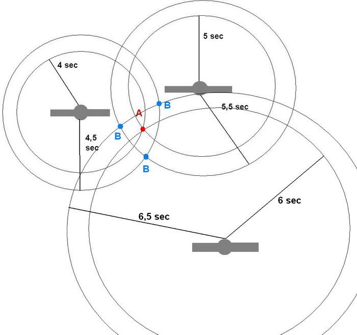 Якщо годинники супутників та GPS-приймача не синхронізовані, кола не будуть перекриватися належним чином