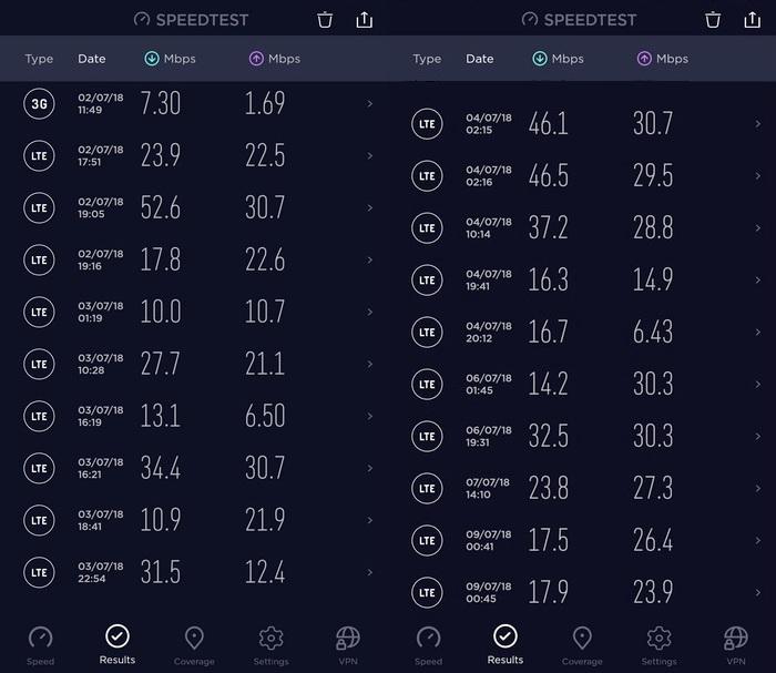 Результати тестування швидкості мобільного інтернета операторів «Київстар» та Vodafone (для більш детальної інформації дивиться таблицю вище)