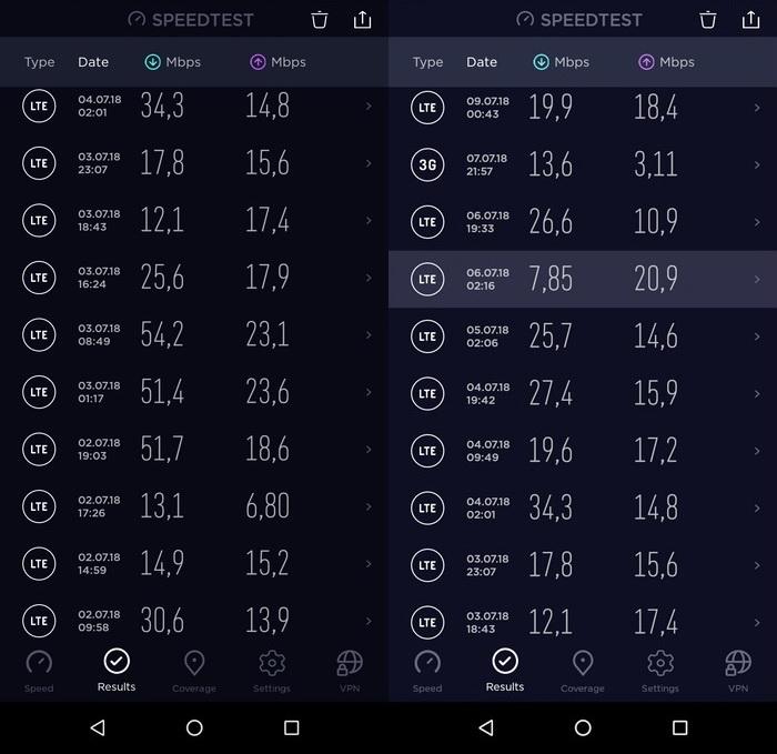Результати тестування швидкості мобільного інтернета оператора lifecell