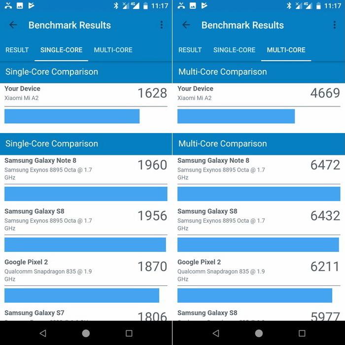 Як показують результати тестування, Mi A2 дещо поступається топовим смартфонам по продуктивності, але це відставання не є суттєвим