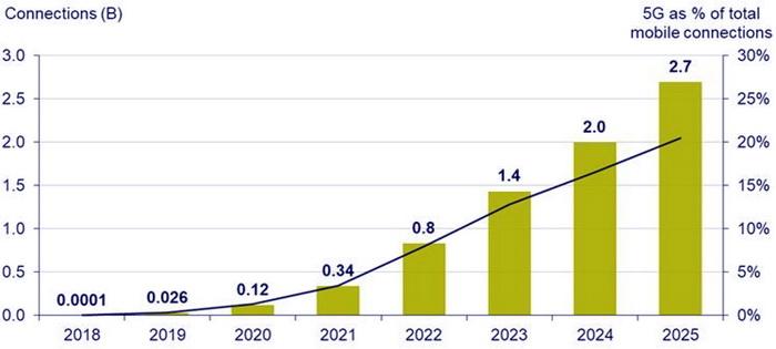 Глобальне розповсюдження зв'язку 5G, 2018-2025 рр. На лівій вертикальній осі вказана кількість з'єднань в млрд, на правій – частка 5G від загальної кількості з'єднань. Джерело: CCS Insight Market Forecast.