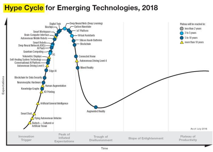 Цикл зрілості іноваційних технологій за данними Gartner