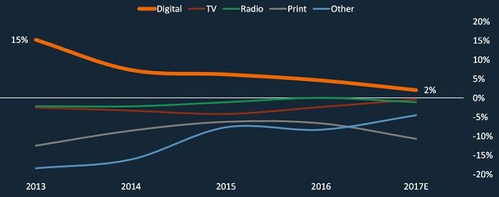 Роль digital буде збільшуватися і надалі, але зростання уповільниться. Джерело: eMarketer