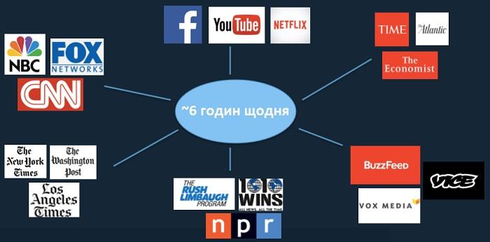 Всі ЗМІ змагаються за споживача, крім того, один технологічний напрямок конкурує з іншими