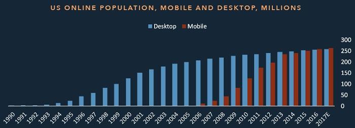 Кількість споживачів цифрових медіа в США, млн. Синім кольором показані користувачі десктоп-комп'ютерів, червоним – мобільних гаджетів. Як показує діаграма, кількість читачів з настільних ПК за останні 10 років майже не збільшилася, в той час як число мобільних зросло приблизно в 30 разів. Джерело: BI Intelligence, World Bank, IDC, eMarkete.