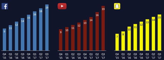 Перегляди соціальних відео швидко зростають. На діаграмі показана кількість щоденних переглядів (млрд) для Facebook, YouTube та Snap (до 2016 года – Snapchat).