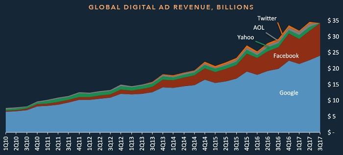 Зростання доходів від цифрової реклами у найбільших глобальних компаній на медіаринку