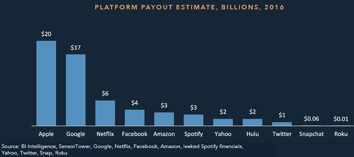 Великі цифрові дистриб'ютори вже заробляють реальні гроші разом з виробникам контенту, і обсяг спільних продаж буде збільшуватися кожного року
