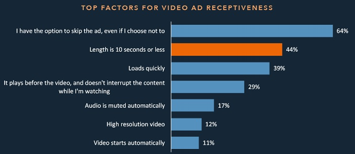 Фактори, що впливають на перегляд реклами