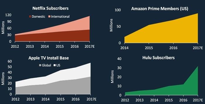Сучасні телевізійні мережі охоплюють більшу кількість людей і мають можливість витрачати більше грошей на контент