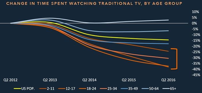 Як показало дослідження, частка телеглядачів у віці до 24 років за період з 2012 по 2016 рік зменшилася майже на 40%.