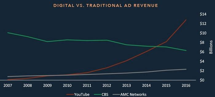 YouTube та інші сучасні сервіси негативно впливають на розвиток класичних телевізійних компаній