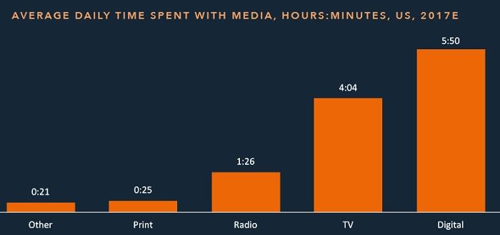 14 прогнозів по майбутньому цифрових медіа
