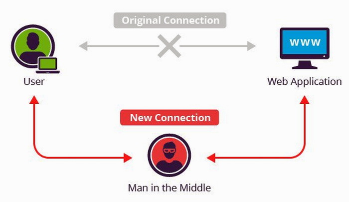 Схематичний принцип атаки типу Man-In-The-Middle