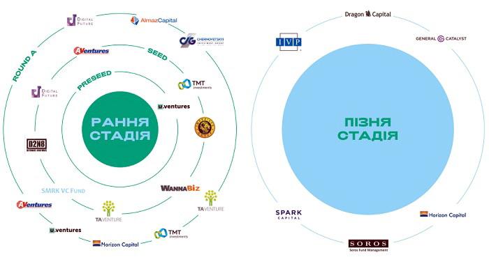 Найактивнiшi iнвестори в Украïнi у 2017 р.