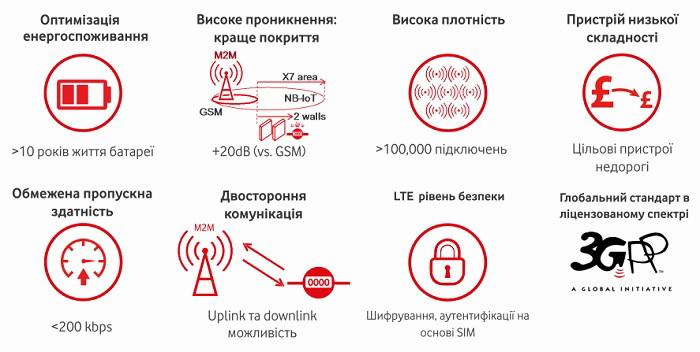 Що забезпечує технологія NB-IoT?