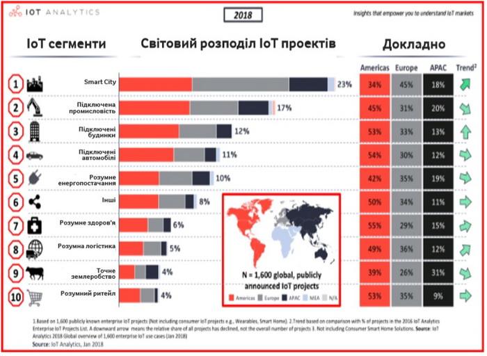 Світовий ринок за сегментами застосування IoT напрямки