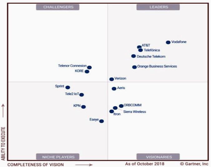Gartner вп'яте визнав Vodafone лідером індустрії згідно Magic Quadrant – останнім дослідженням світового ринку M2M послуг