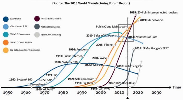 ЧЕТВЕРТА ІНДУСТРІАЛЬНА РЕВОЛЮЦІЯ (Source: The 2018 World Manufacturing Forum Report)